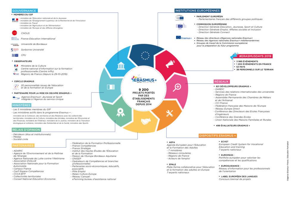 Ecosystème de l'agence Erasmus+ France / Education Formation